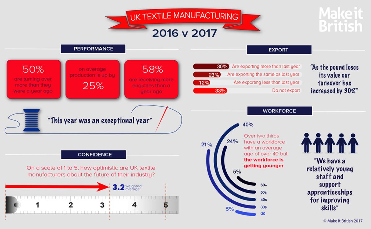 Make It British textile manufacturing survey 2016-17 infographic